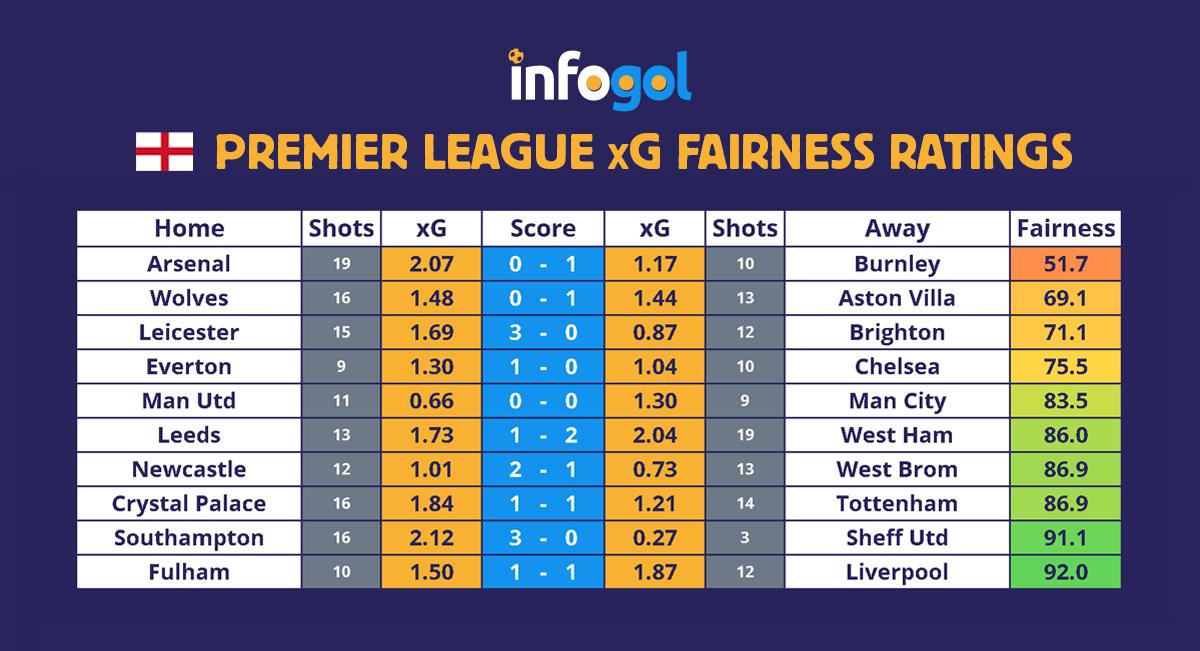 Premier League results, xG - round 12