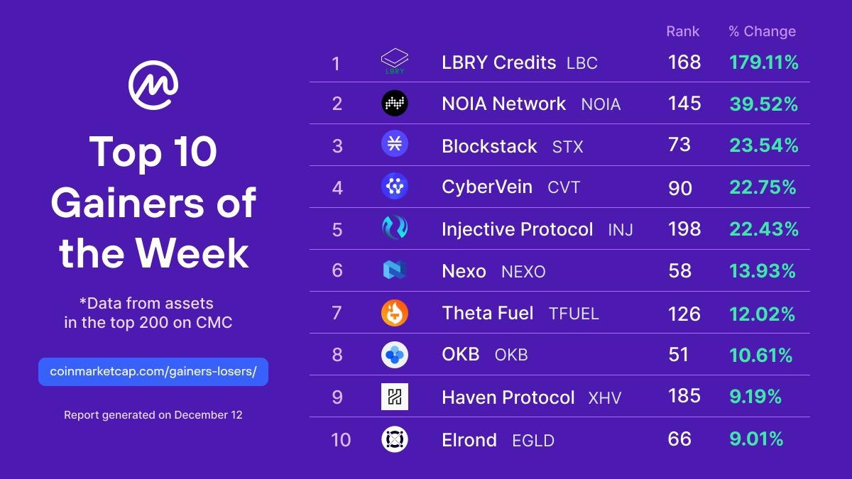 Am meisten beobachtete Crypto CoinMarketCap