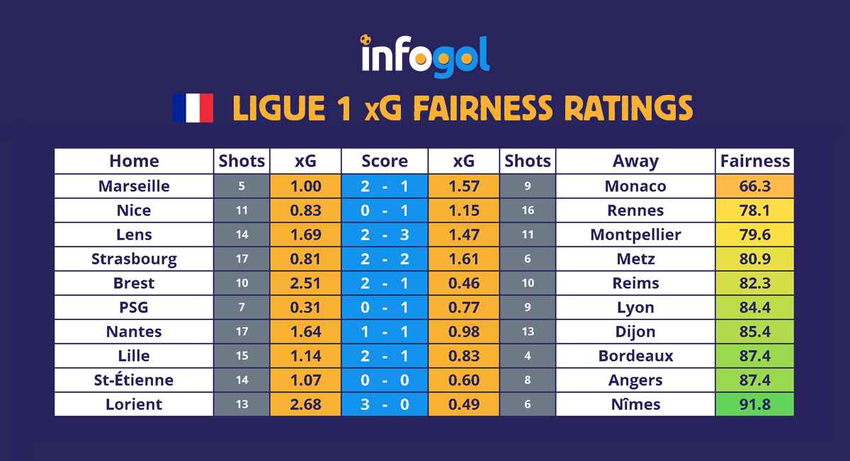 Ligue 1 results, xG - round 14