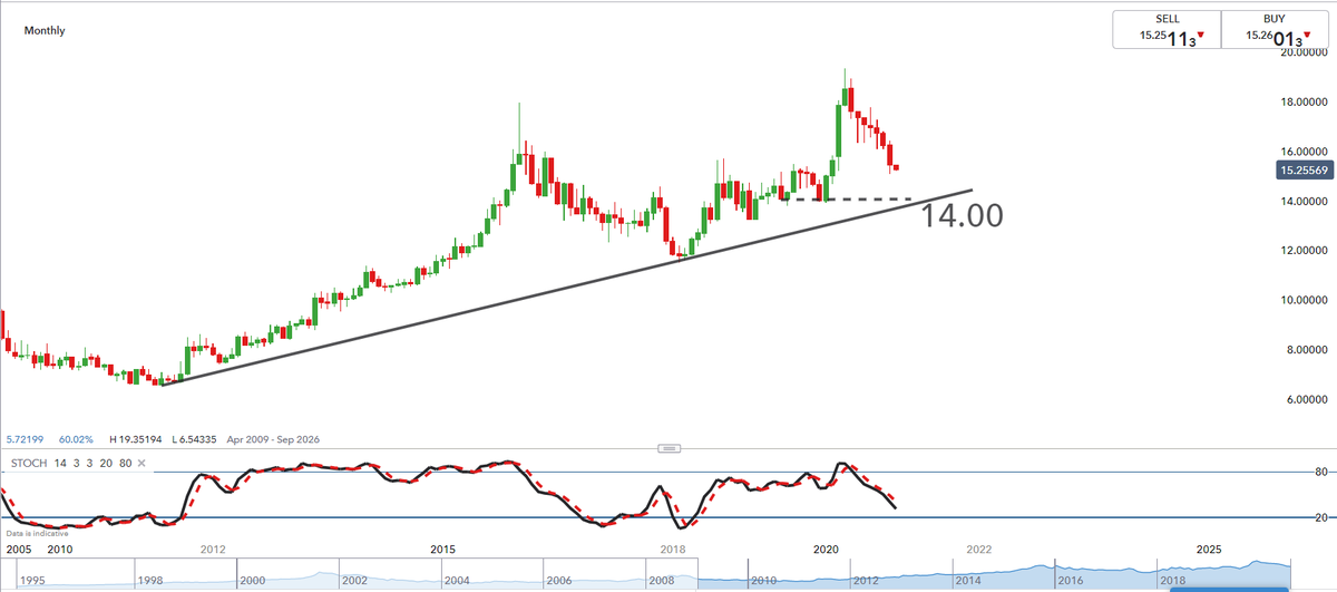 A longer term view on the South African #Rand monthly #USD/#ZAR chart below https://t.co/4TCS4KyIvc https://t.co/4hoVOSooYy