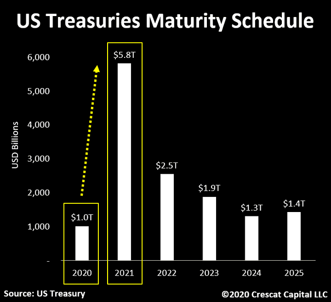 Chart of the day: Trillion of Treasuries will be maturing in the next 15 days!