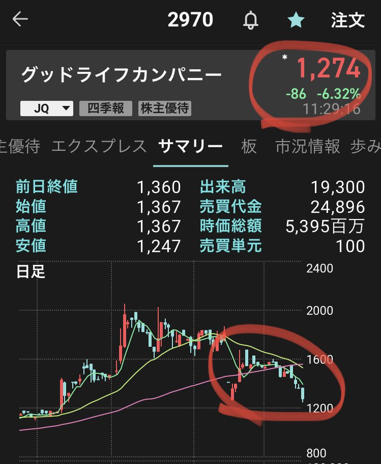 カンパニー 株価 ライフ グッド