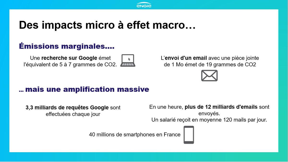 Le saviez-vous? L'activité digitale représente 10 % de la consommation électrique mondiale. Sur ces 10%, les utilisateurs représentent 60%. Nous avons tous un impact macro par une somme d'effets micro...  #GreenerDigital #MarketingRemix @Viuzfr