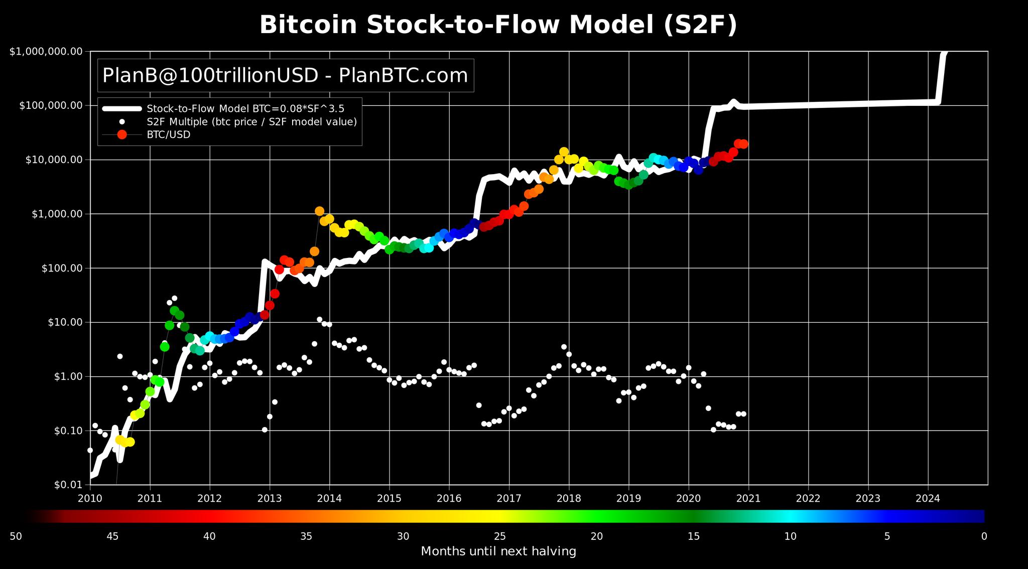 diagrama bitcoin)