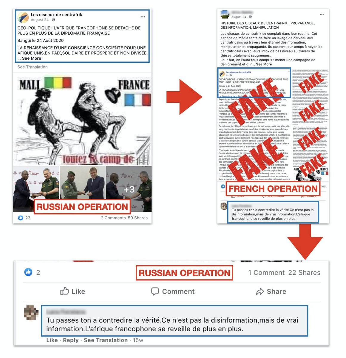 Two households, both alike in dignity… well ok, two troll ops. Generally low followings. Russian op mainly targeted CAR, South Africa, Cameroon. French op focused on CAR and West Africa. And they trolled each other. Details in our report. Highlights to follow here.