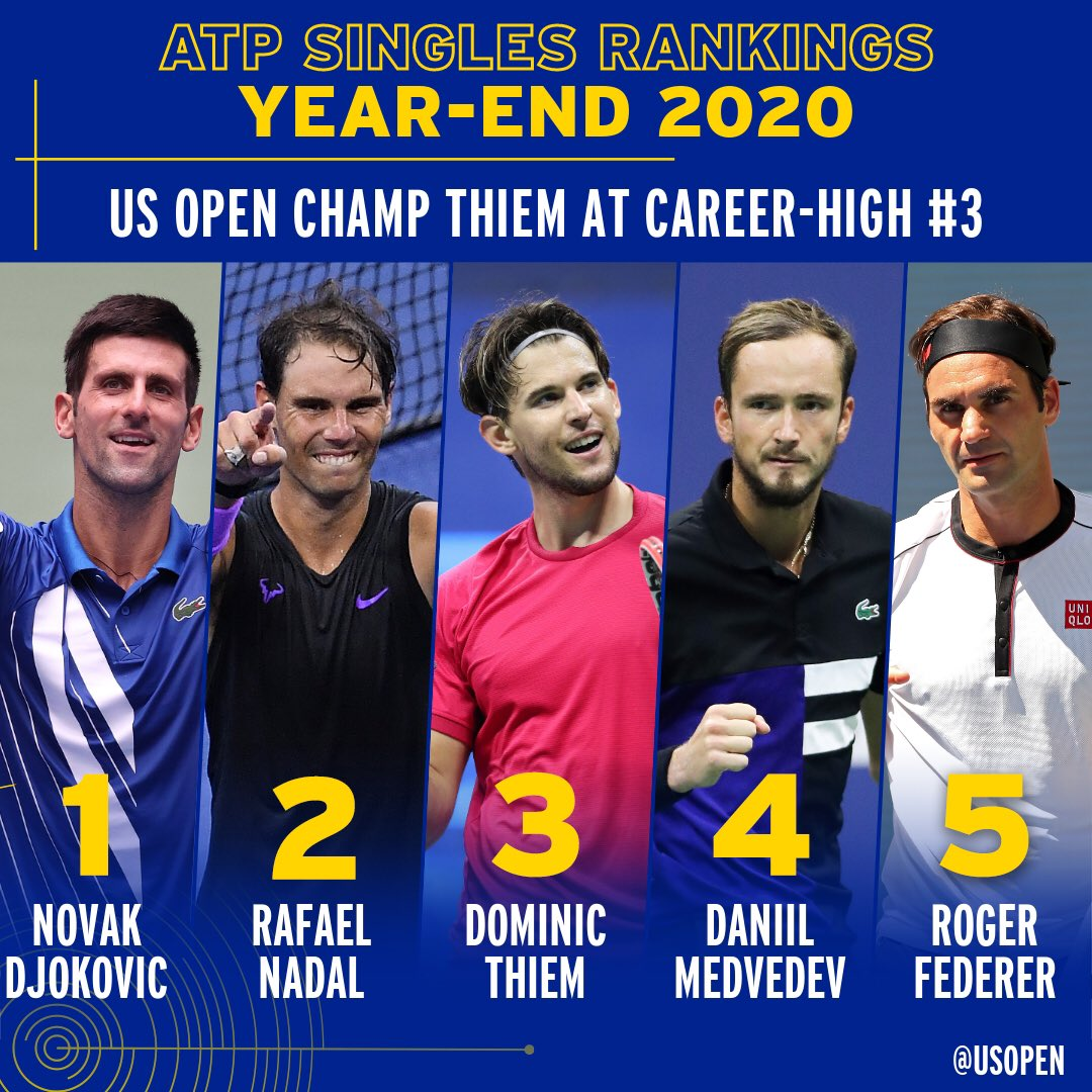 What a 🎢 year it's been.   Our 2020 singles champs both check-in at year-end no. 3️⃣ https://t.co/IEK6P2Q4pz