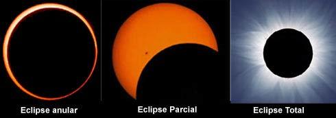No Brasil um eclipse solar anular só será vísivel no dia 14 de outubro de 2023 e um Eclipse solar Total no dia 12 de agosto de 2045. Marquem os amigos.