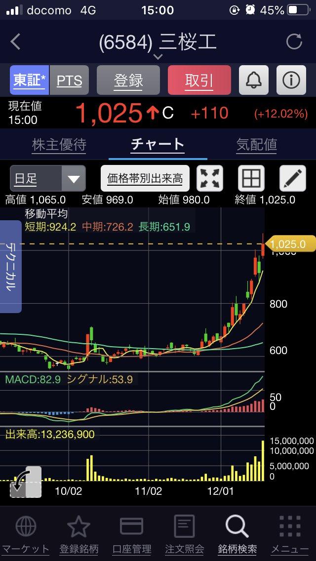 Pts 三 株価 桜 工業 三桜工が急落、通期業績が計画を超過し22年3月期に大幅増益を見込むも材料出尽くし感 速報