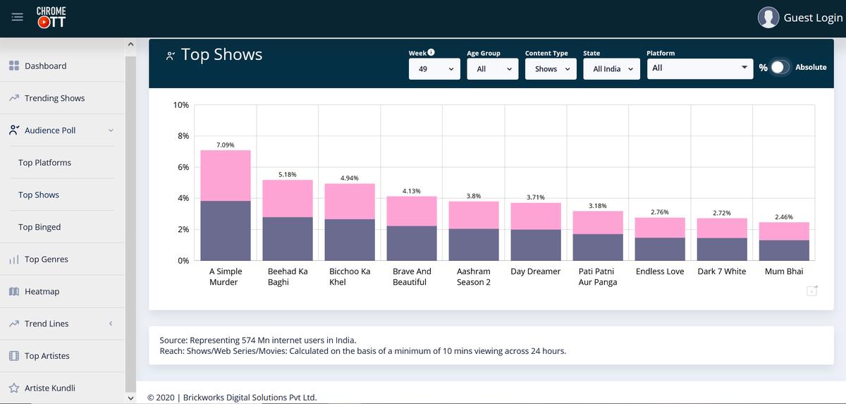 A Simple Murder, with 40.71 Million unique viewers translating to a reach of 7.09%, is the Top Show for Week 49 (COTT Week: 6th – 12th Dec)    @Pankajkrish @PriyaAnand @Mdzeeshanayyub   @sushant_says @YashVidya @amit_sial @SonyLIV   #ASimpleMurder