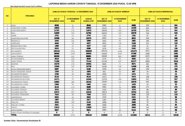 Data kasus corona