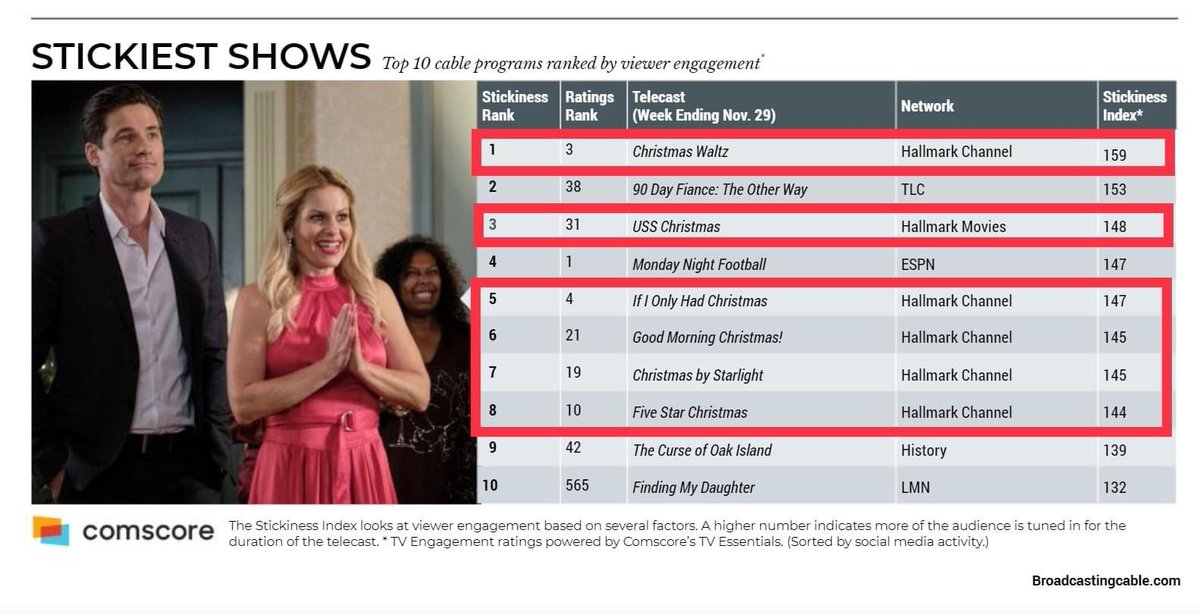 .@hallmarkchannel's #CountdownToChristmas and @hallmarkmovie's  #MiraclesOfChristmas movies are as sticky as a kid's first candy cane this season! 🎄✨ via @Comscore @bcbeat