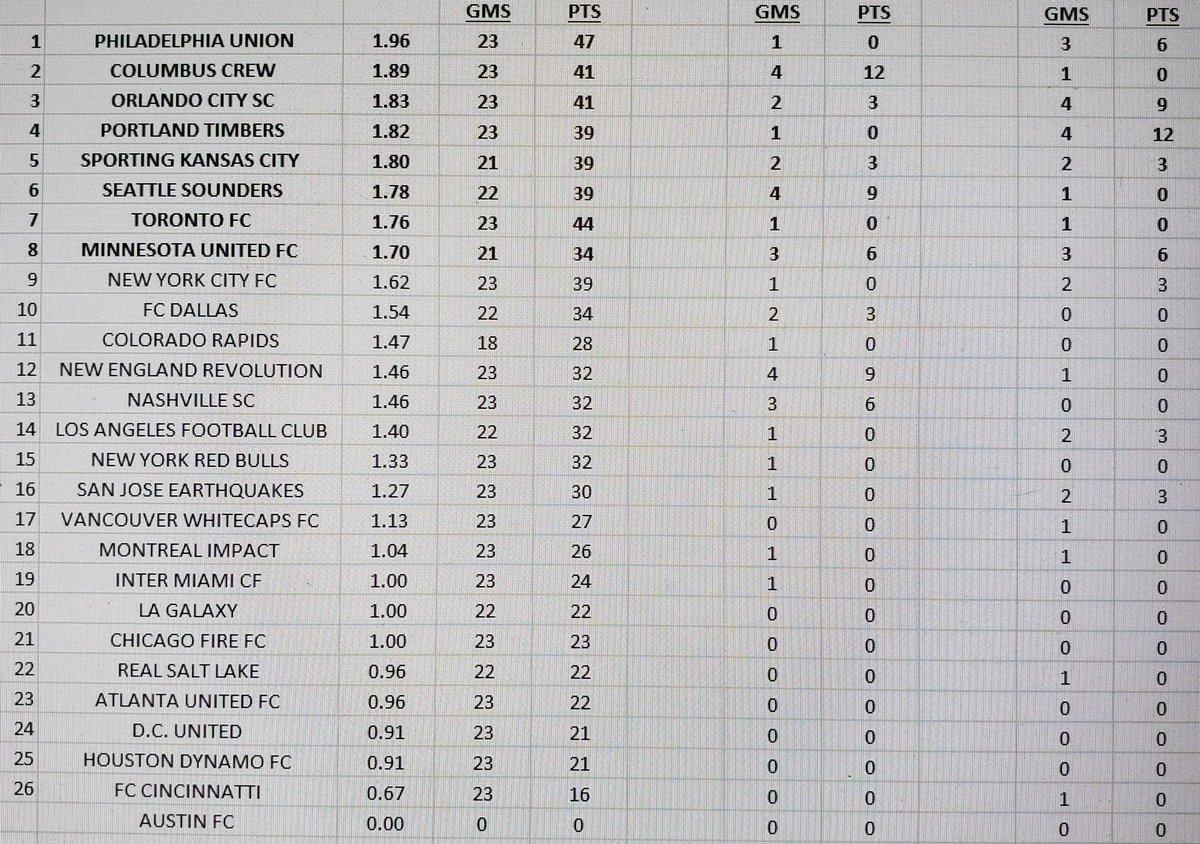 @MLS best teams across all MLS competitions in 2020  #MLS2020  #MLSCUPPLAYOFFS #MLSisBACK