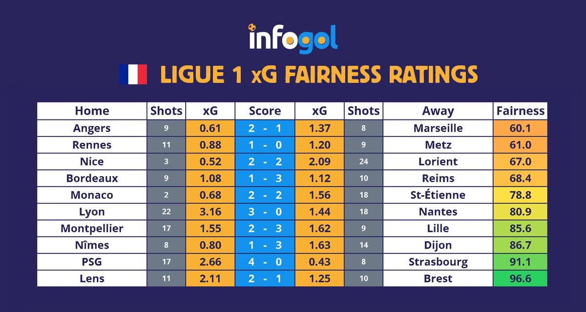 Ligue 1 results, xG - Round 17