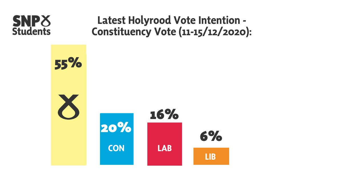 📈 @theSNP has a 35% lead in the latest Holyrood poll for constituencies - at 55% support.