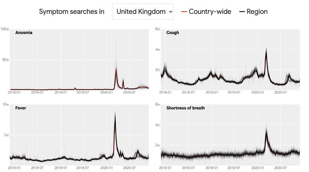 We have expanded our #COVID19 Symptom Search Dataset to include a number of English-speaking countries. Now available for download, we hope this data will help public health professionals and researchers better understand the impact of COVID-19.