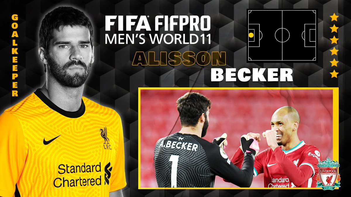Well in, Reds! 👏  @Alissonbecker, @TrentAA, @VirgilvDijk and @Thiago6 have all been named in the FIFA @FIFPro Men's World11 for 2020 🙌