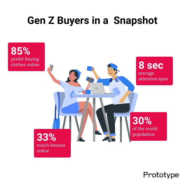 Almost every company is hoping to resonate with Gen Z consumers as they are poised to outnumber other generations. Here's a snapshot. https://t.co/xFXd7Wa05D