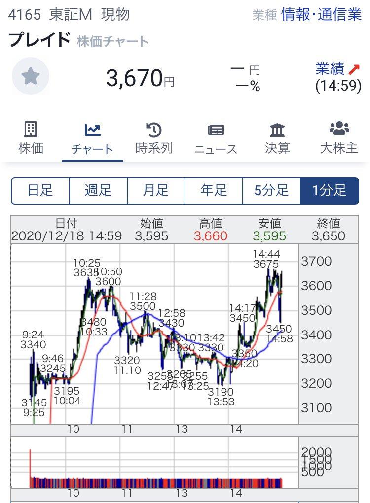 掲示板 プレイド 株価