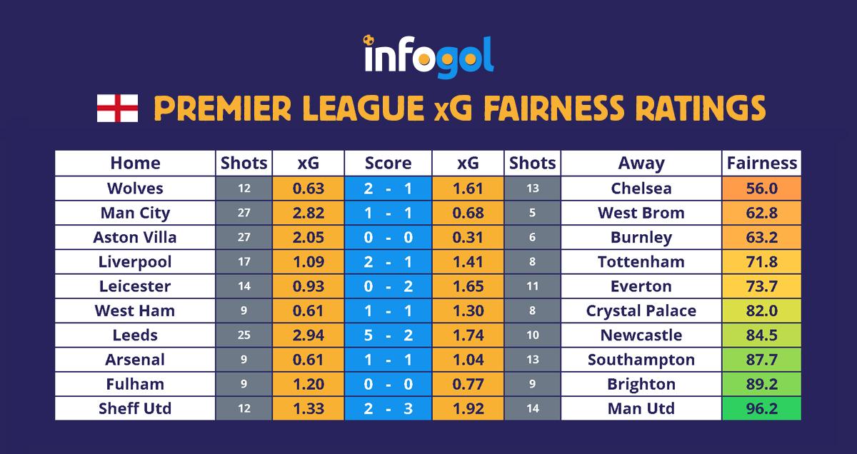 Premier League results, xG - round 13