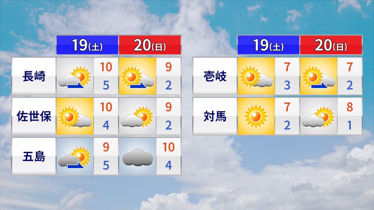 予報 二 週間 天気