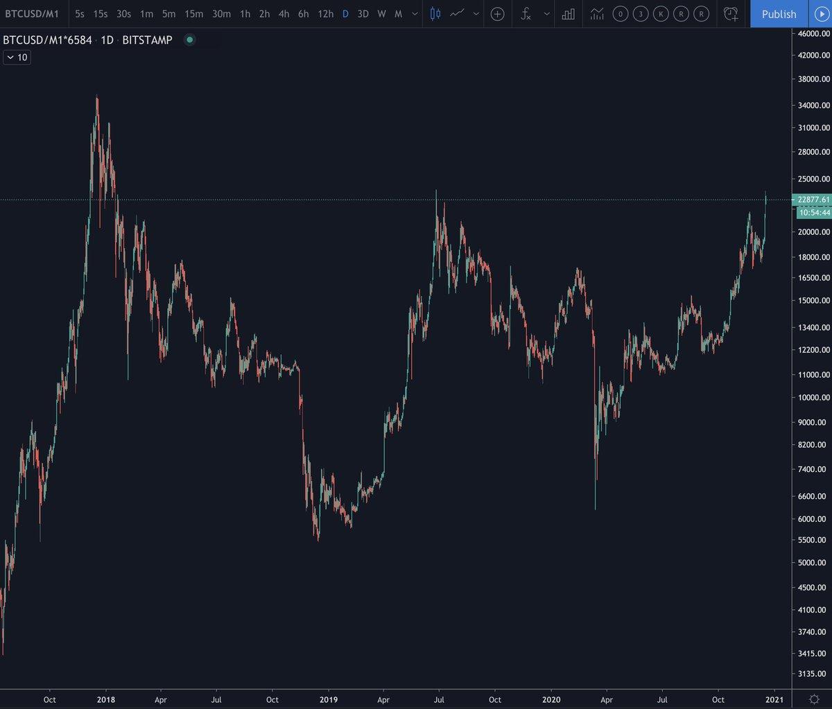 Kaip Veikia Bitcoin Investicija Naujausi įrašai