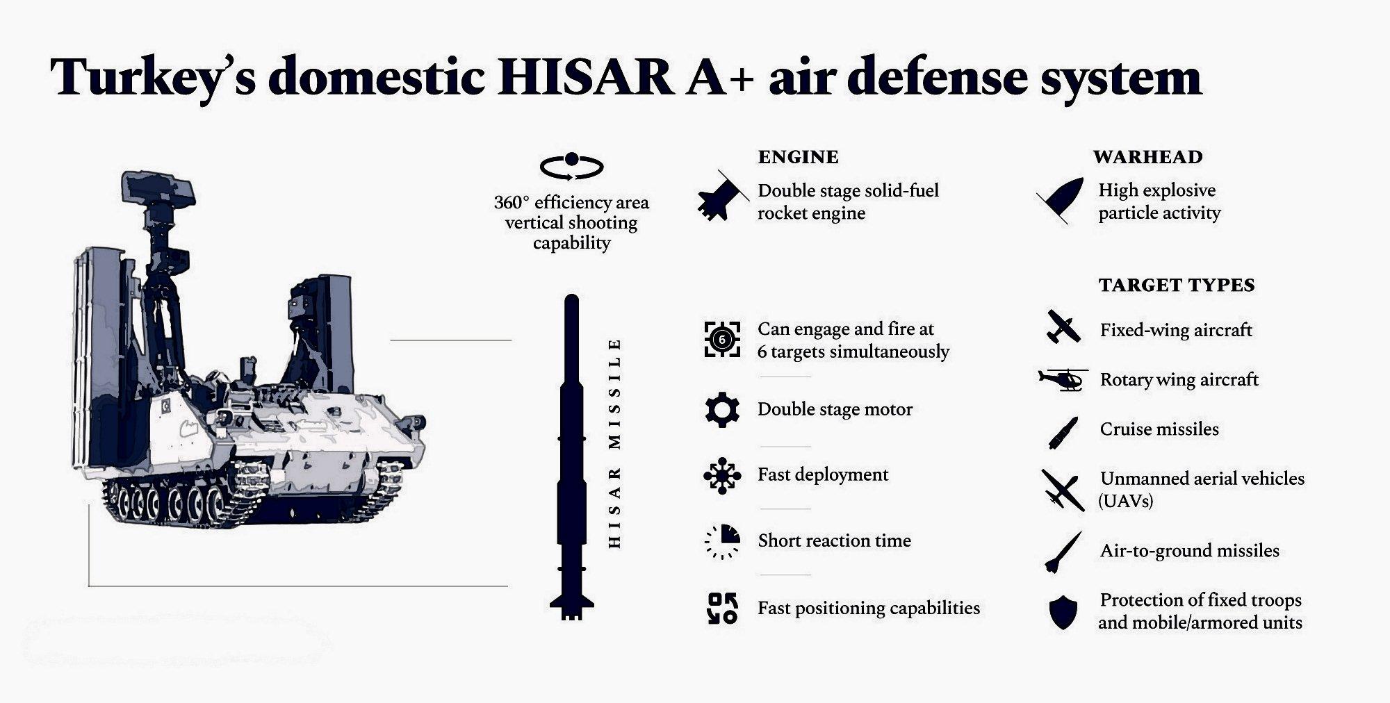"""نظام الدفاع الجوي  محلي الصنع التركي """"حصار Hisar EphvIkBXcAEVNTM?format=jpg&name=large"""