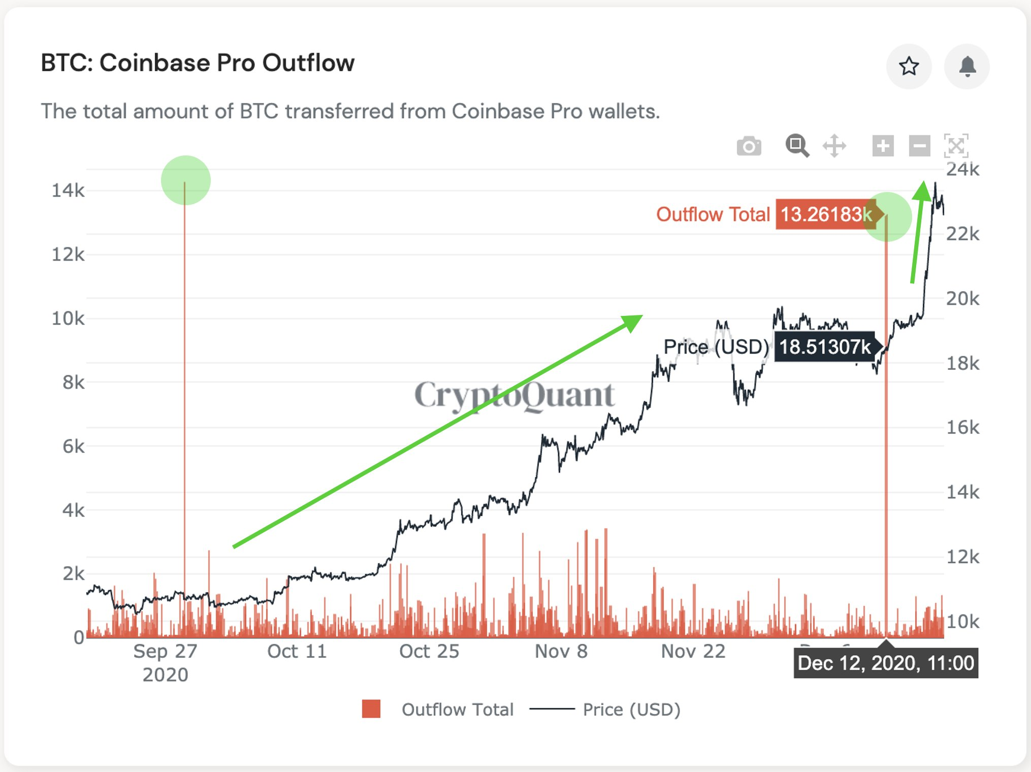 btc coinbase pro)