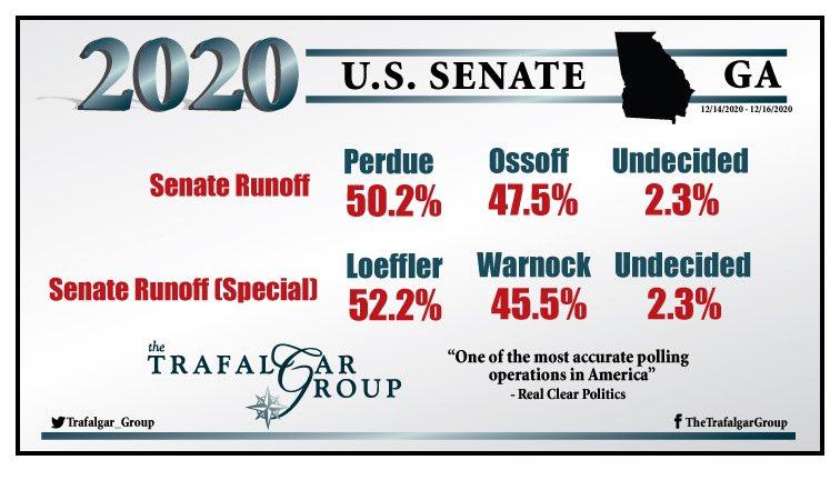 Our new @trafalgar_group 2020 #GASen #Runoff #poll (12/14 - 12/16) shows GOP lead:  Senate Runoff 50.2% @PerdueSenate, 47.5% @Ossoff, 2.3% Und  Senate Runoff (special) 52.2% @KLoeffler, 45.5% @ReverendWarnock, 2.3% Und  See Report: