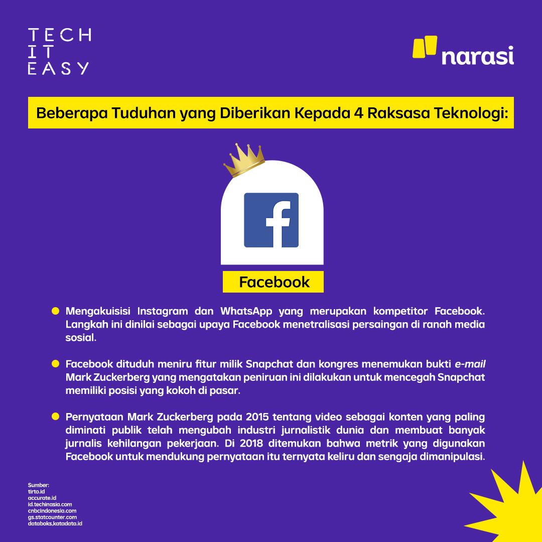Facebook mengaukisisi Instagram dan Whatsapp yang merupakan kompetitor Facebook. Langkah ini dinilai sebagai upaya Facebook menetralisasi persaingan di ranah media sosial. #techiteasy #narasitech #narasi #monopoliteknologi