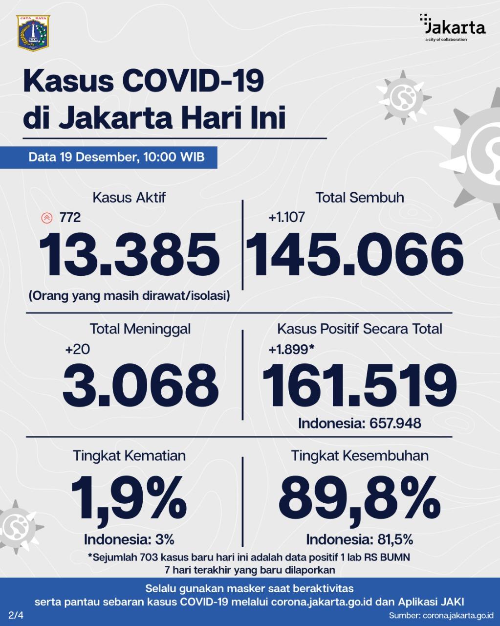 Pemprov Dki Jakarta On Twitter Terbaru Penanganan Covid19 Di Jakarta 1 2 Update Data Tes Kasus Pcr Dki Jakarta 19 Des 20 Strategi Tes Lacak Dan Isolasi Terus Digencarkan Utk Temukan Sebanyaknya