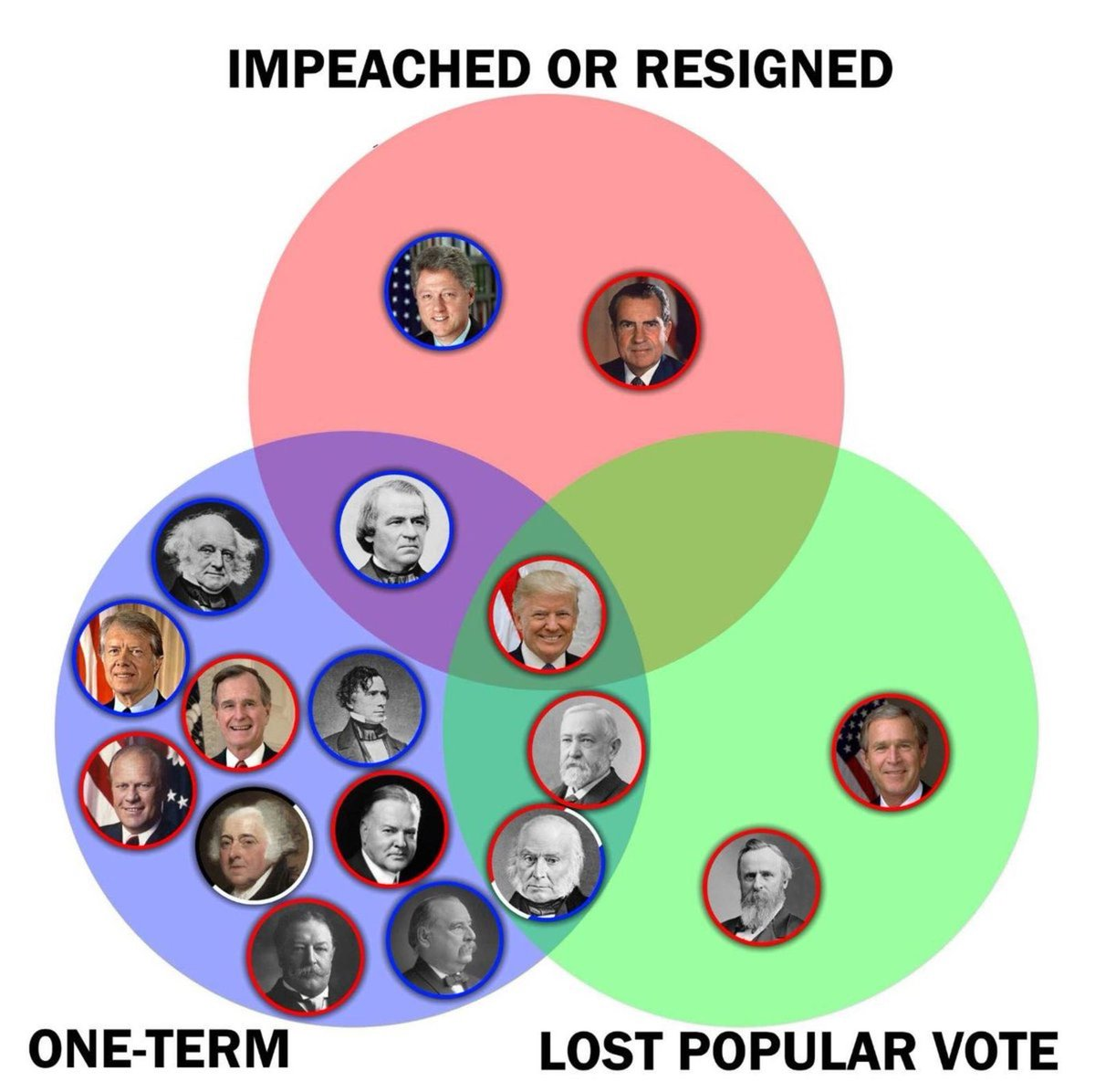 #ThingsWeShouldThankTrumpFor Math. And Venn diagrams.