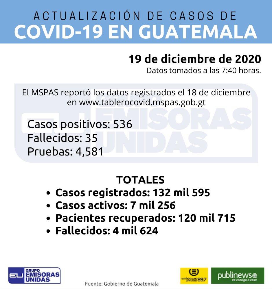 #CORONAVIRUSGT  El @MinSaludGuate actualizó las cifras de casos de Covid-19 en el país. Reporta 536 nuevos contagios de las últimas 24 horas: