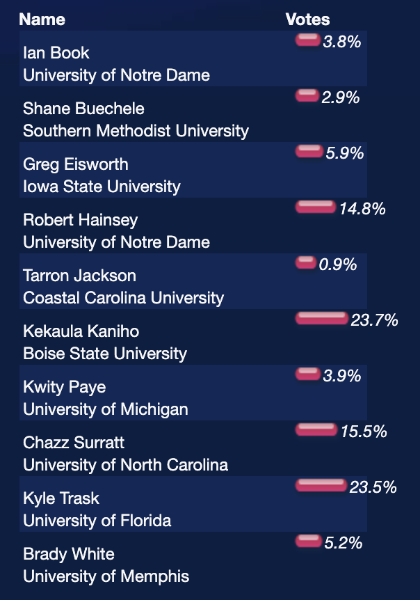Football voting ends on Monday, December 21 for the Senior CLASS Award! Check out the current results as of 12:42 p.m. CT on 12.19 Cast your votes here: seniorclassaward.com/vote/football_…