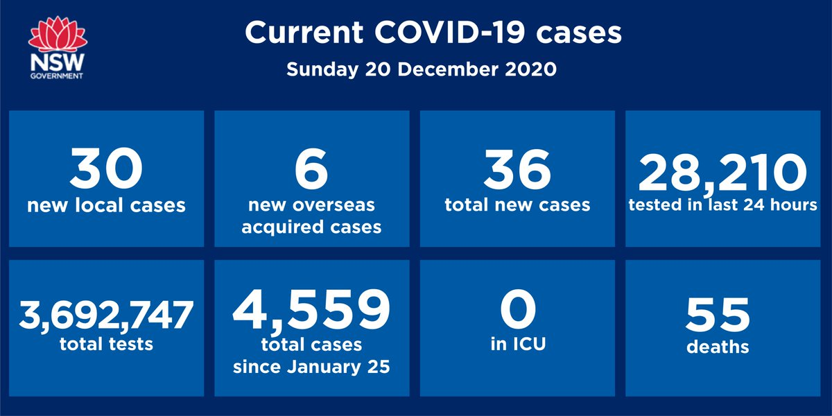 Nsw Health On Twitter Nsw Recorded 30 New Locally Acquired Cases Of Covid 19 In The 24 Hours To 8pm Last Night Six Cases Were Reported In Overseas Travellers This Brings The Total