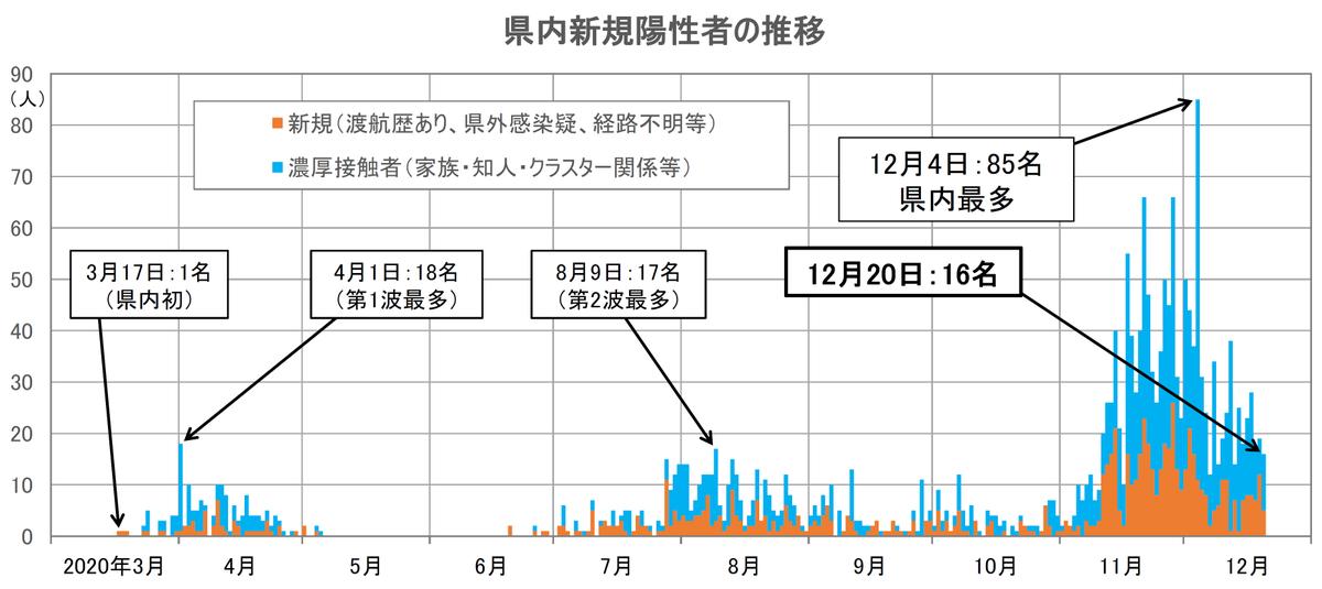 者 茨城 県 新型 コロナ ウイルス 感染
