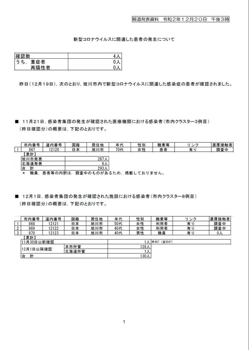 代 女性 20 コロナ 北海道