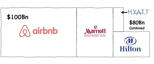 Airbnb vs Hilton or Marriot