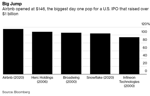 Biggest IPO one day raise