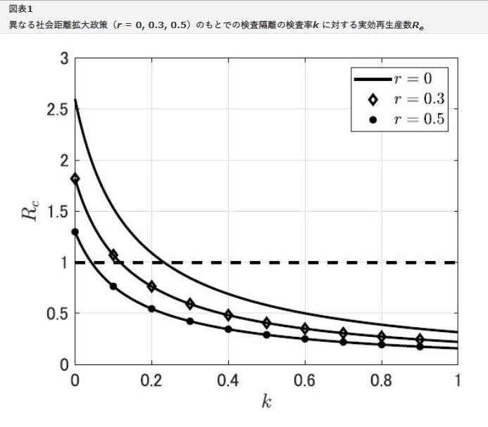 稲葉寿氏の「感染症数理モデルとCOVID-19」という記事が話題となっています。その中でも「普遍的大量検査...