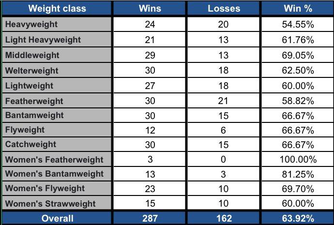 💰2020 #FightPick record per weight class:   6️⃣ Draws:  • #UFCBrasilia  • #UFCVegas5  • #UFCVegas11  • #UFCFightIsland4  • #UFC254  • #UFC256   1️⃣ No Contest: #UFC247 https://t.co/I0K93hJQSi