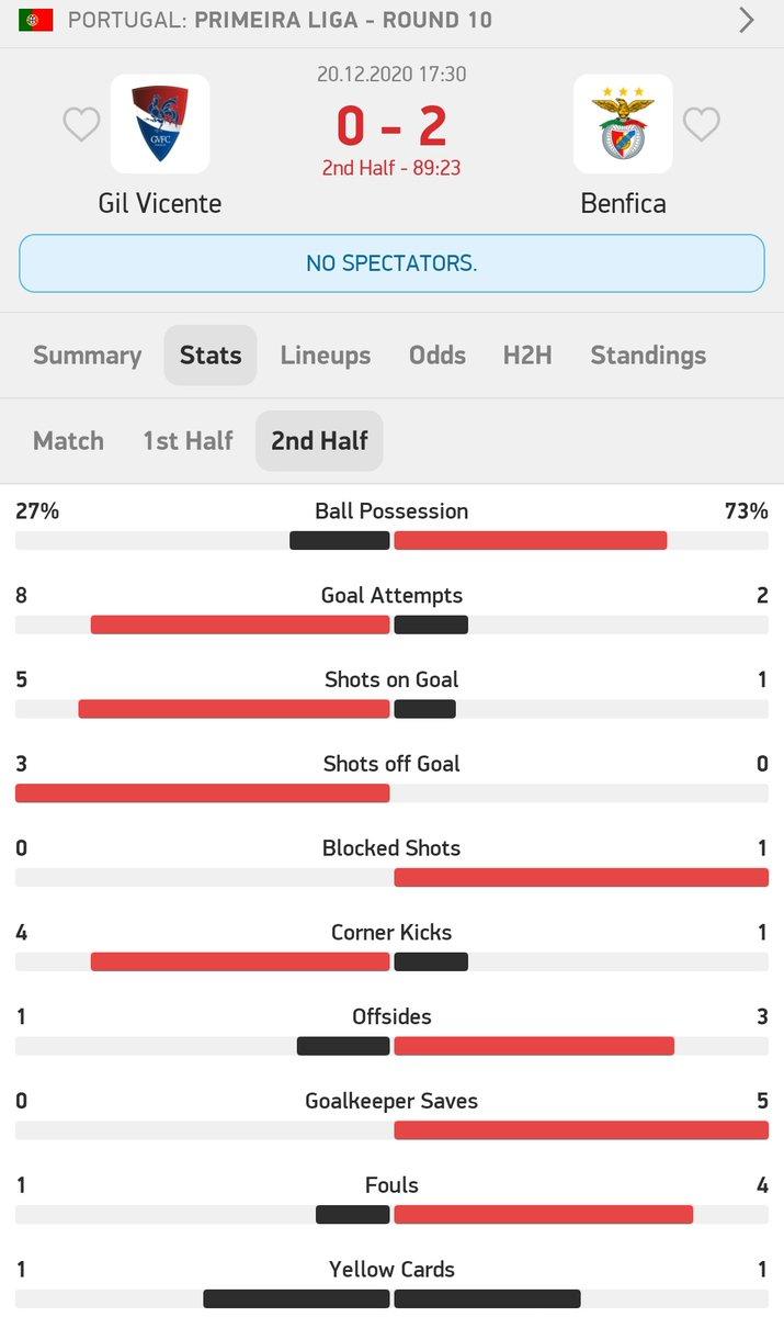 Bons stats, numa segunda parte a jogar contra 10...safa-se a eficácia: 1 remate à baliza 2 golos! https://t.co/JukEGAvihd