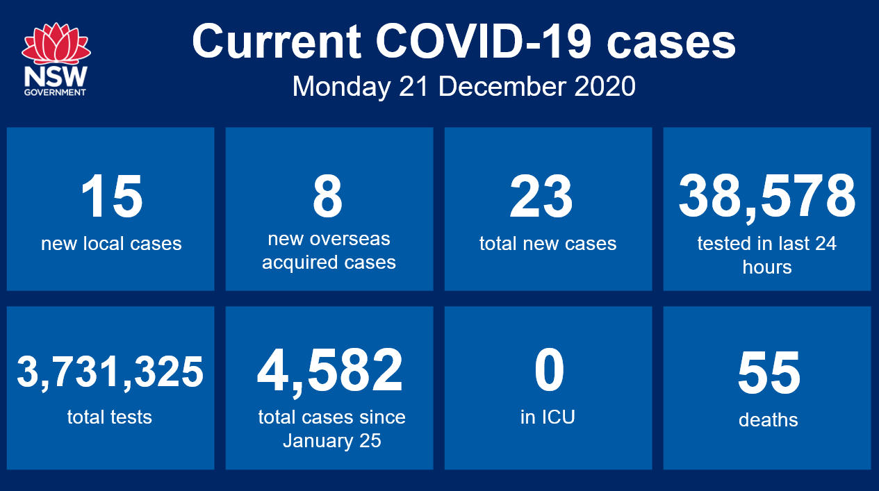 Nsw Health On Twitter Nsw Recorded 15 Locally Acquired Cases Of Covid 19 In The 24 Hours To 8pm Last Night And An Additional Eight Cases In Returned Travellers In Hotel Quarantine Https T Co Paogppqjw9