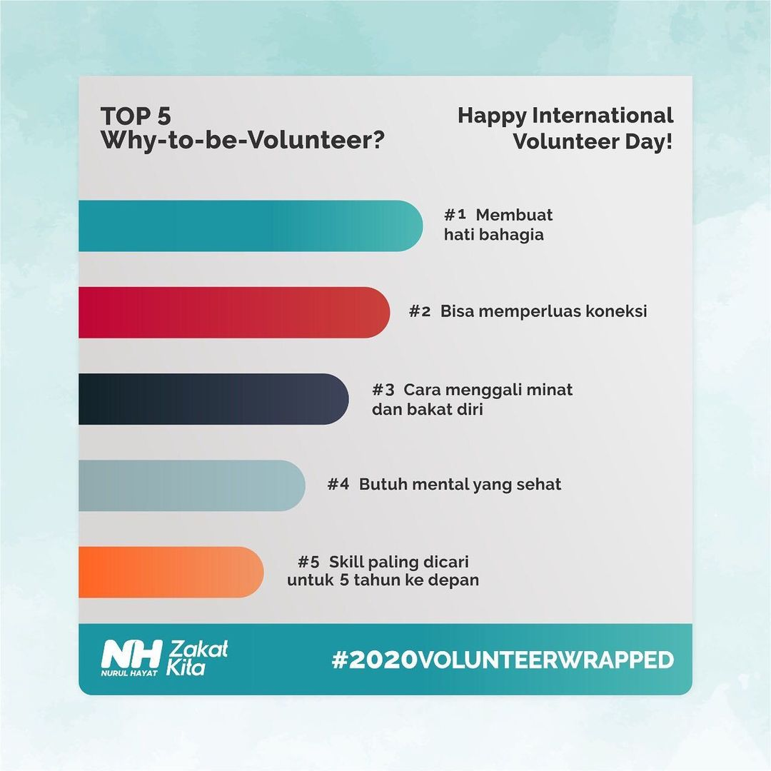 It's a Wrap! For 2020 Recap Volunterism here our top 5 Reasons Why we have to be Volunteer this year. Enjoy. #jadirelawan #lifeatnurulhayat #internationalvolunteerday