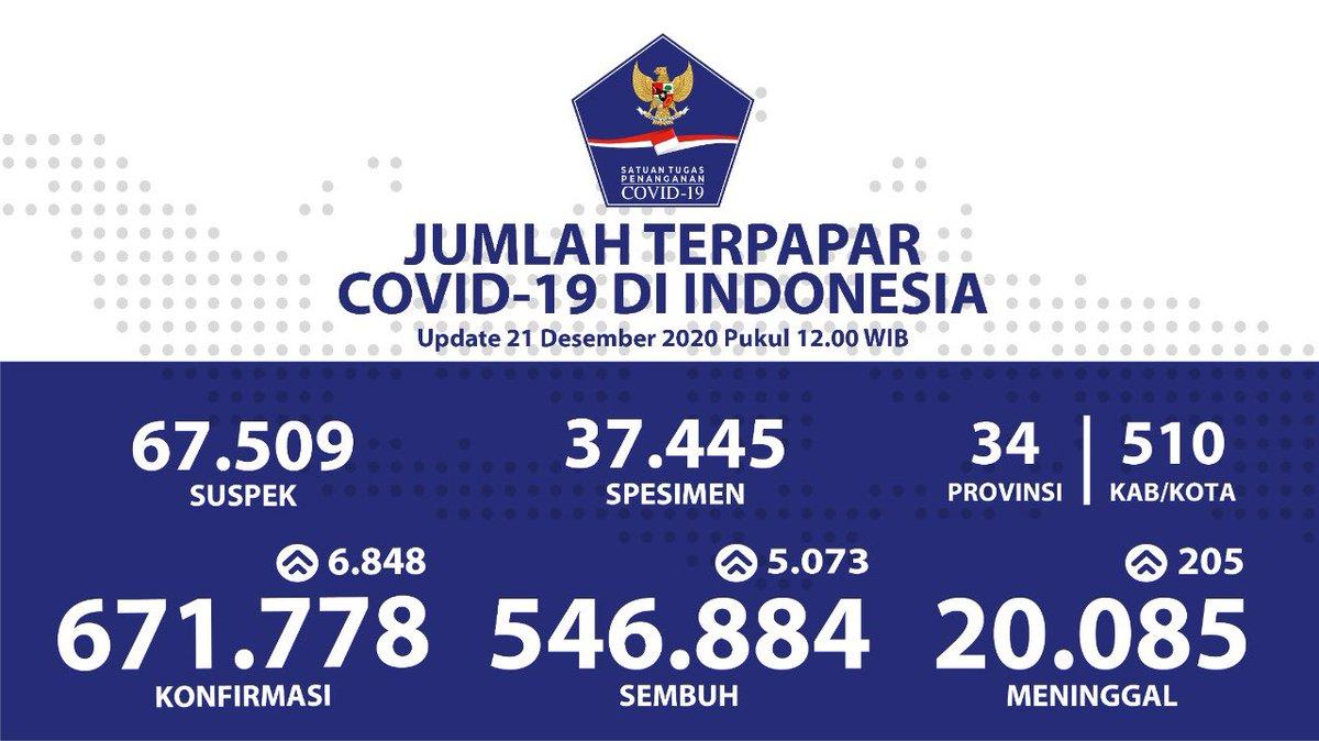 Bnpb Indonesia En Twitter Update Data Uji Pcr Covid 19 Di Indonesia Per Tanggal 21 Desember 2020 Pukul 12 00 Wib Bersatulawancovid19