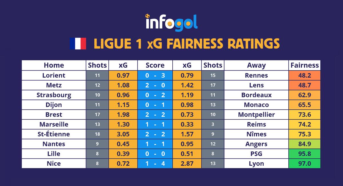 Ligue 1 results, xG - Round 16