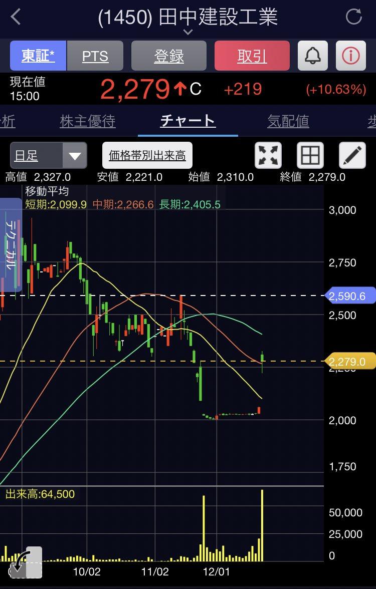 株価 サムコ の