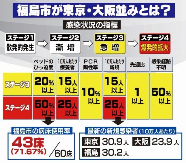 県 者 福島 コロナ 感染