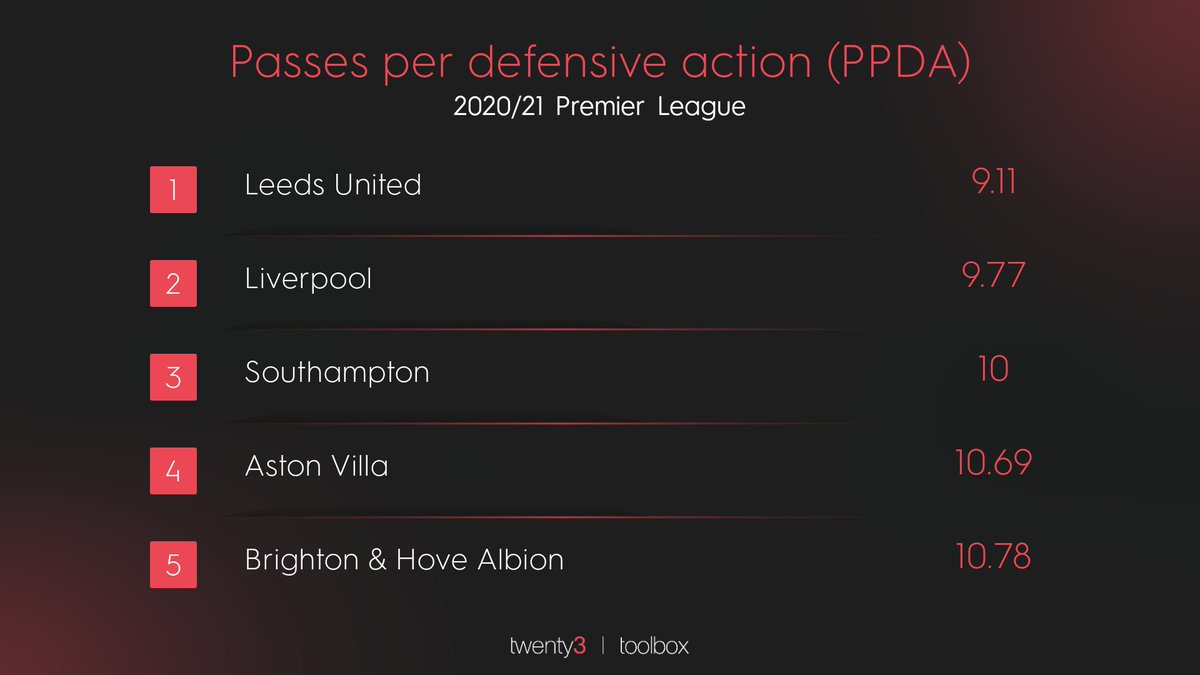 Southampton, usually kings of the press, mixed it up last night and it paid off.  Their PPDA this season: 10 (3rd in the league) Their PPDA last night: 21  #SOTLIV https://t.co/QTZwRniyOw https://t.co/Ymn4iNJmdO