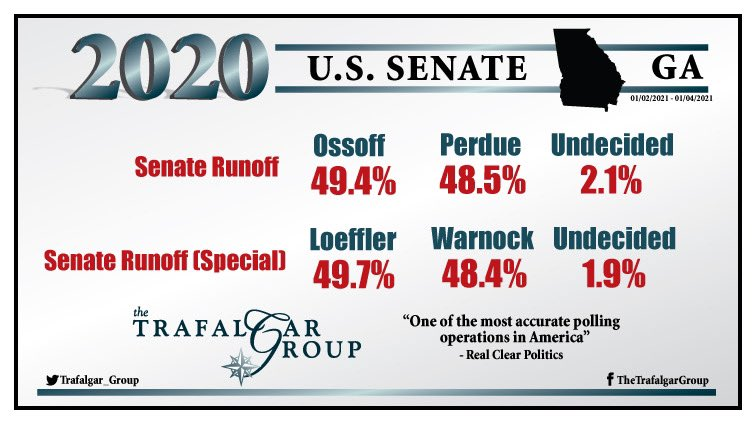 Our final @trafalgar_group 2020 #GASen #Runoff #poll (1/2-1/4) reveals similar trends we have seen showing split win:  Runoff 49.4% @Ossoff, 48.5% @PerdueSenate, 2.1% Und,  Runoff (special) 49.7% @KLoeffler, 48.4% @ReverendWarnock, 1.9% Und,  See Report: