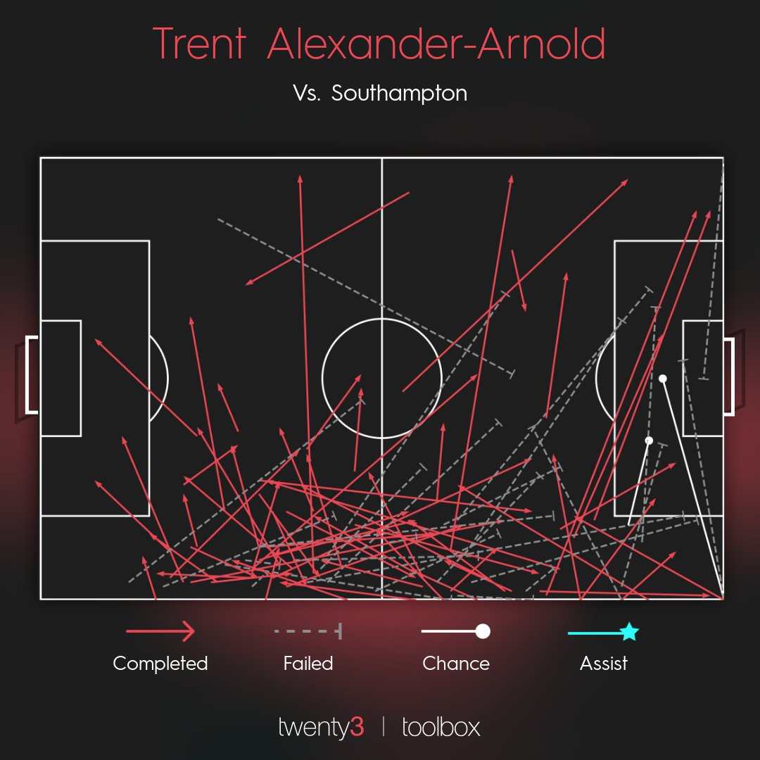 A night to forget for Trent Alexander-Arnold.  Per @Wyscout ↓  Ball losses: 25 (vs. 13 per 90 average this season)  Pass accuracy: 68% (vs. 80% this season)  #SOTLIV https://t.co/OECjCs7HhX